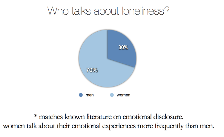 <p>When social media users vent their loneliness, for some, it's a cry for help. For others, it's a flippant expression of momentary boredom.</p>
