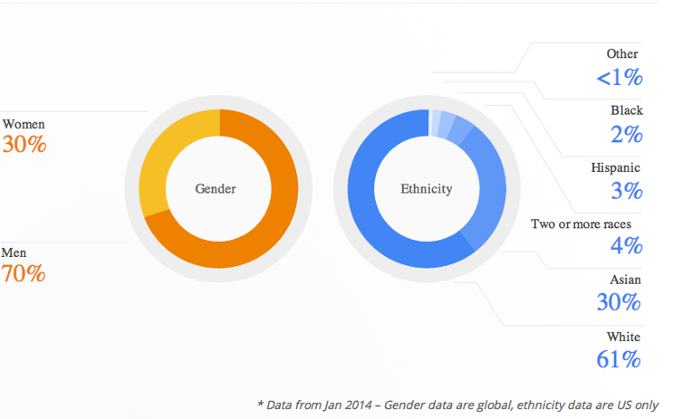 <p>Here is the graphic from Google's diversity report that shows the overall company figures.</p>