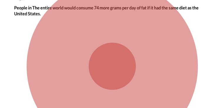 <p>If the graphic shows one thing, it's that diets high in meat come with additional costs for the environment and natural resources. It's scary to think of a world living on a diet like our own.</p>
