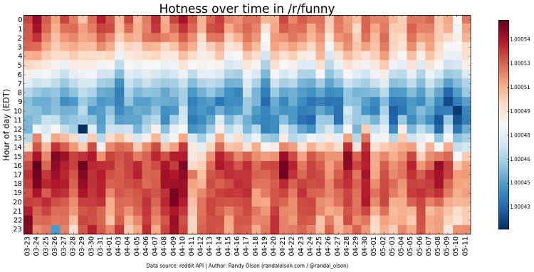 <p>Heatmap for /r/funny, which shows that its posts cool off at around 6:00 a.m. EST and warm up again at around 1:00 p.m. EST</p>