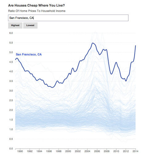 <p>Does a city with expensive housing prices really make up for that in increased wages?</p>