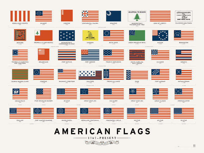 <p>Pop Chart Lab surveyed 247 years of the American flag's design evolution in one poster.</p>
