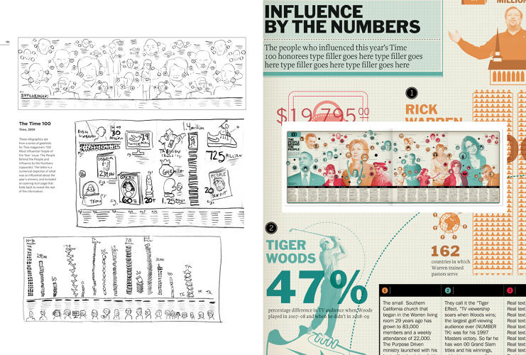 <p>Infographics from Time Magazine's &quot;100 Most Influential People of the Year&quot; issue. &quot;I find that I get a more dynamic layout when I start with pencil sketches, rather than just the computer,&quot; Headcase Design's Paul Kepple says.</p>