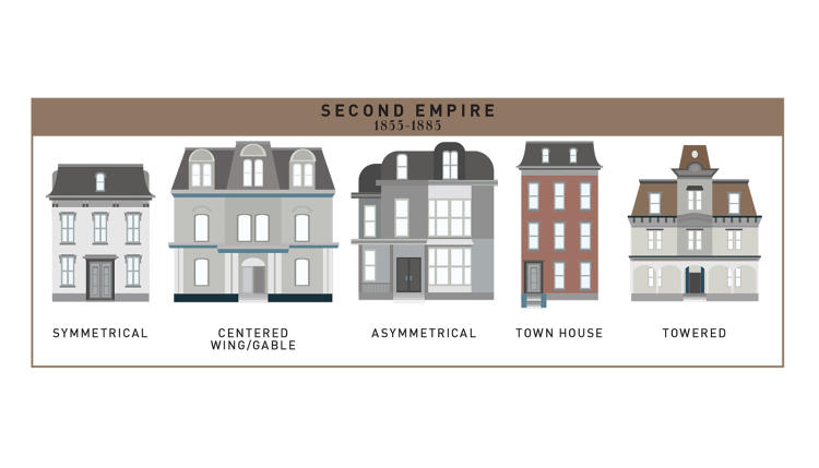 400 years of american houses visualized co design for Current architectural styles