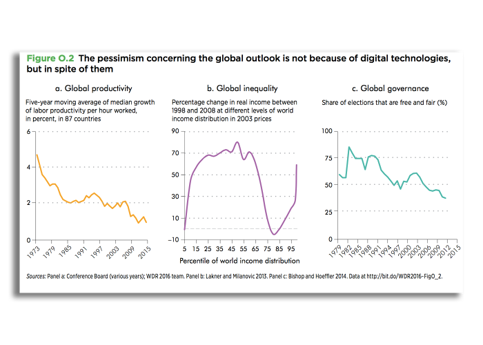 <p>In spite of that, the digital age is not transforming the world in all the ways it promised. Inequality is increasing, politics aren't more open, and jobs are being lost.</p>