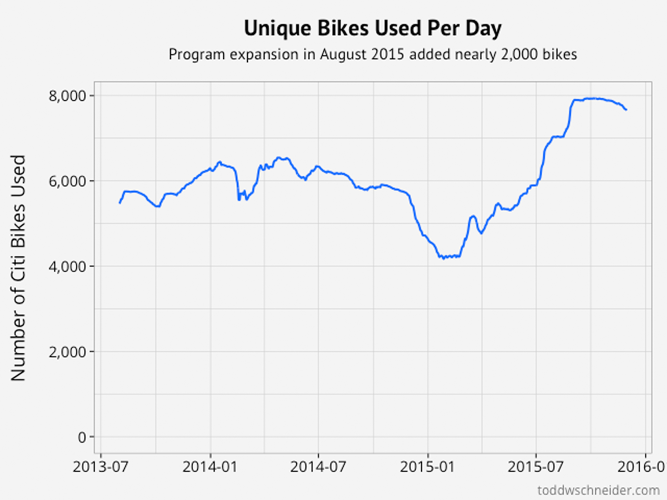 <p>Ridership has increased in the nation's largest bike sharing program.</p>