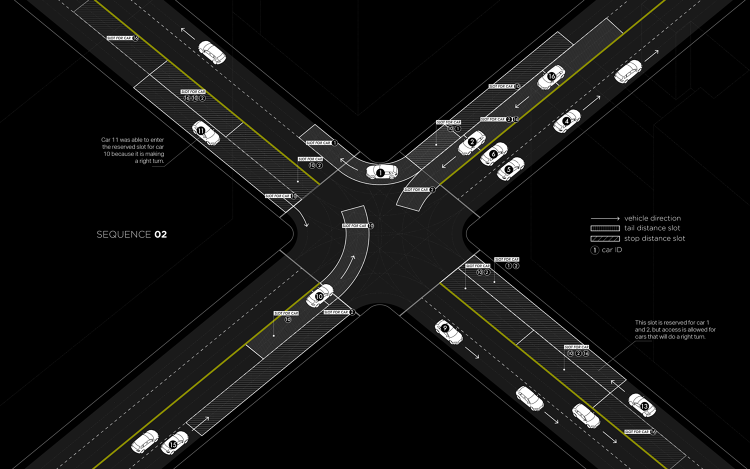 <p>It relies on self-driving cars that can talk to a control point in the intersection, much like planes can talk to air-traffic tower.</p>
