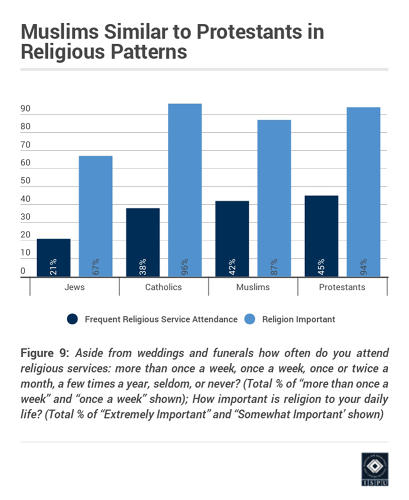 <p>Their religious patterns are comparable to all other religious people surveyed.</p>