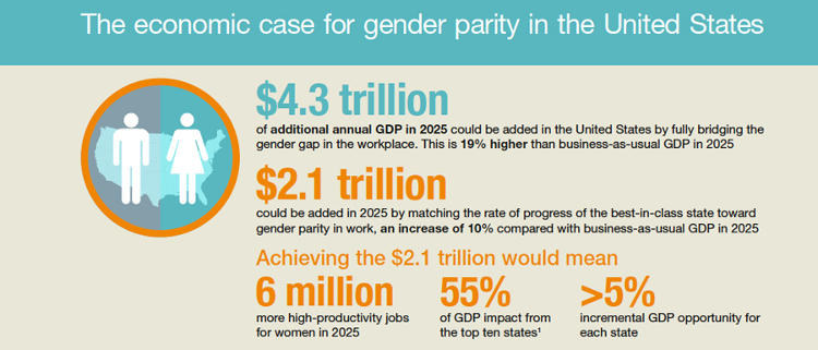 <p>Just raising gender equality in all states to the level of the best states would increase economic output by $2.1 trillion a year by 2025.</p>