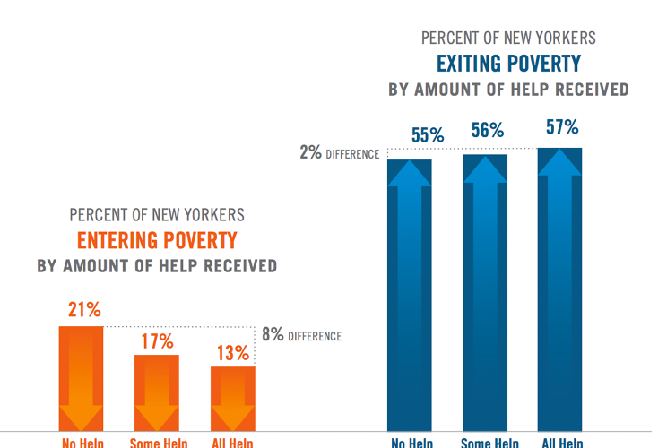 <p>People who sought and received help were only slightly more likely to escape poverty than people who received none.</p>