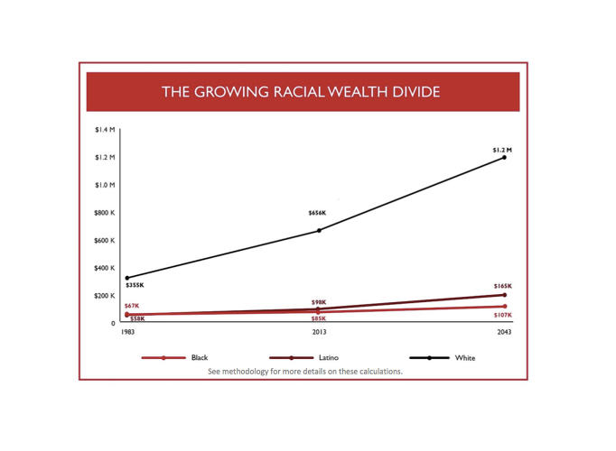 <p>Over the last 30 years, white families have seen their assets grow 84%.</p>