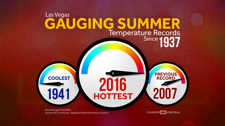 <p>In 77 places, temperatures were in the hottest 10% of summers since records began.</p>