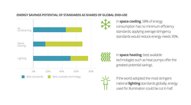 <p>The biggest opportunities? Space heating and cooling.</p>