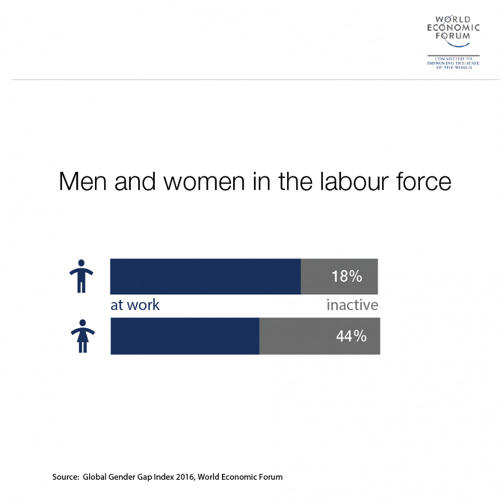 <p>Many more women than men are not in the labor force.</p>